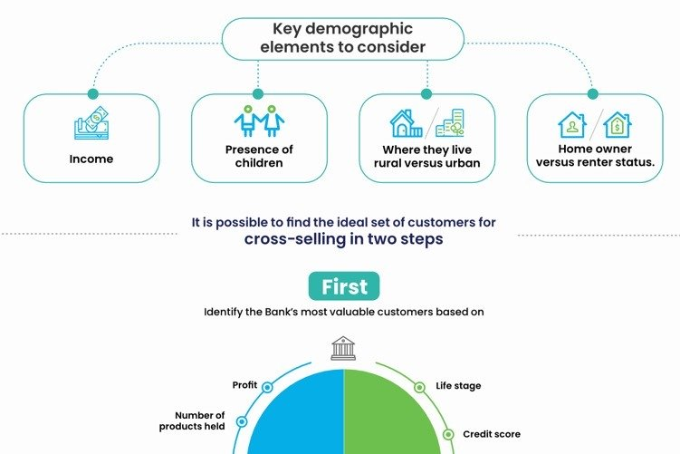 A Quick & Easy Way To Cross Selling In A Bank – An Infographic